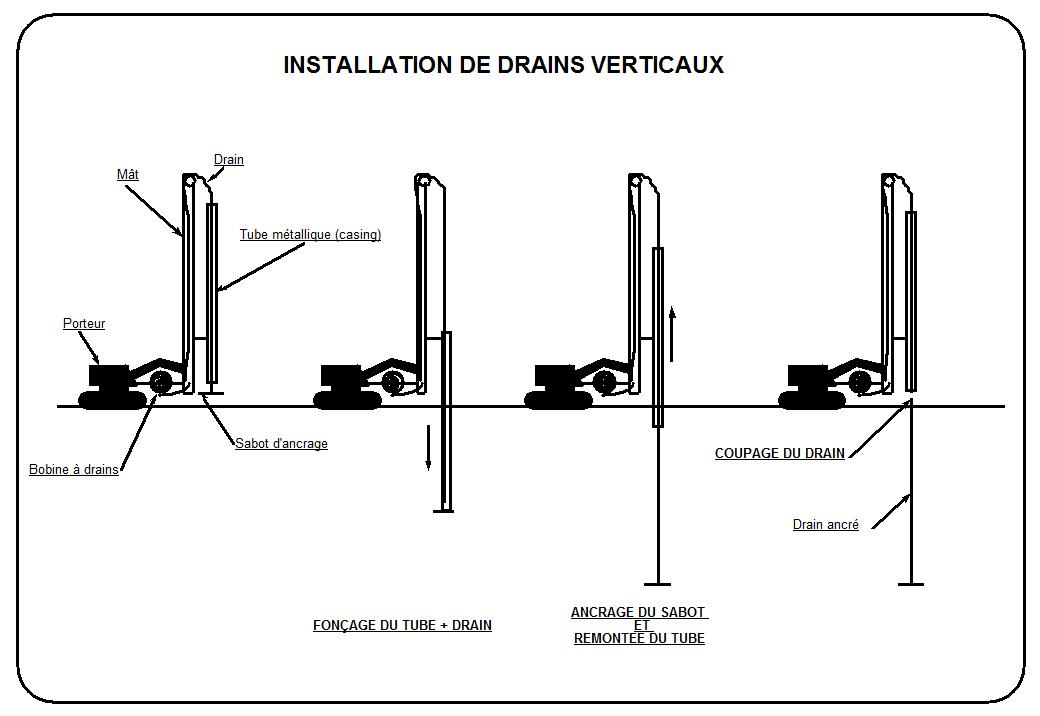 Drainage vertical inclusol - Hauteur d un rideau par rapport au sol ...